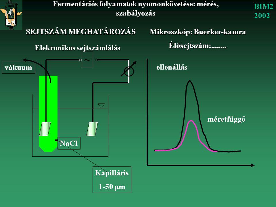 ~ BIM2 2002 Fermentációs folyamatok nyomonkövetése: mérés, szabályozás