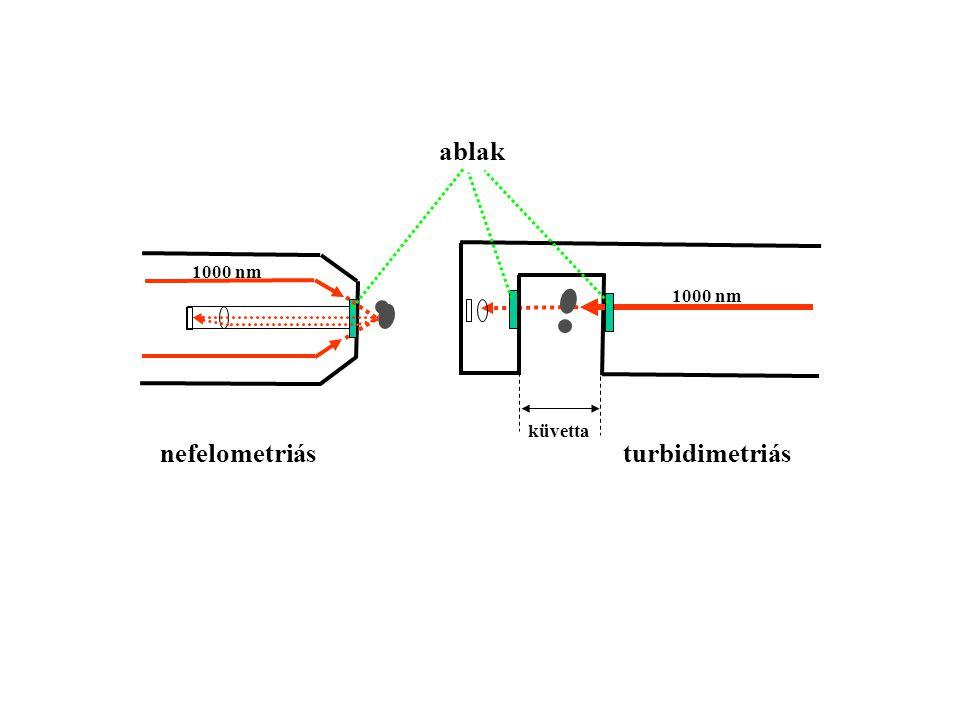 ablak nefelometriás turbidimetriás