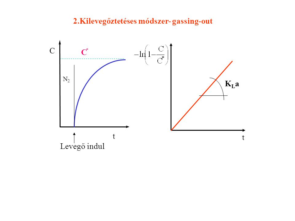 2.Kilevegőztetéses módszer- gassing-out
