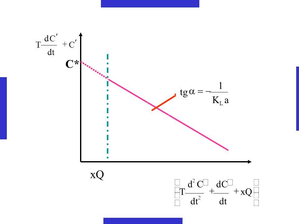 a K 1 tg L - = xQ C* C dt d T ¢ + ÷ ø ö ç è æ 2