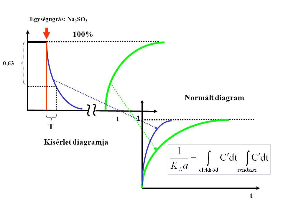 100% Normált diagram t 1 T Kísérlet diagramja 1 t