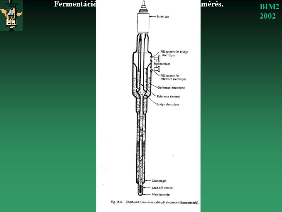 Fermentációs folyamatok nyomonkövetése: mérés, szabályozás