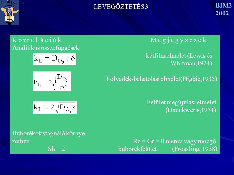LEVEGŐZTETÉS 3 BIM2. 2002. K o r r e l á c i ó k M e g j e g y z é s e k.