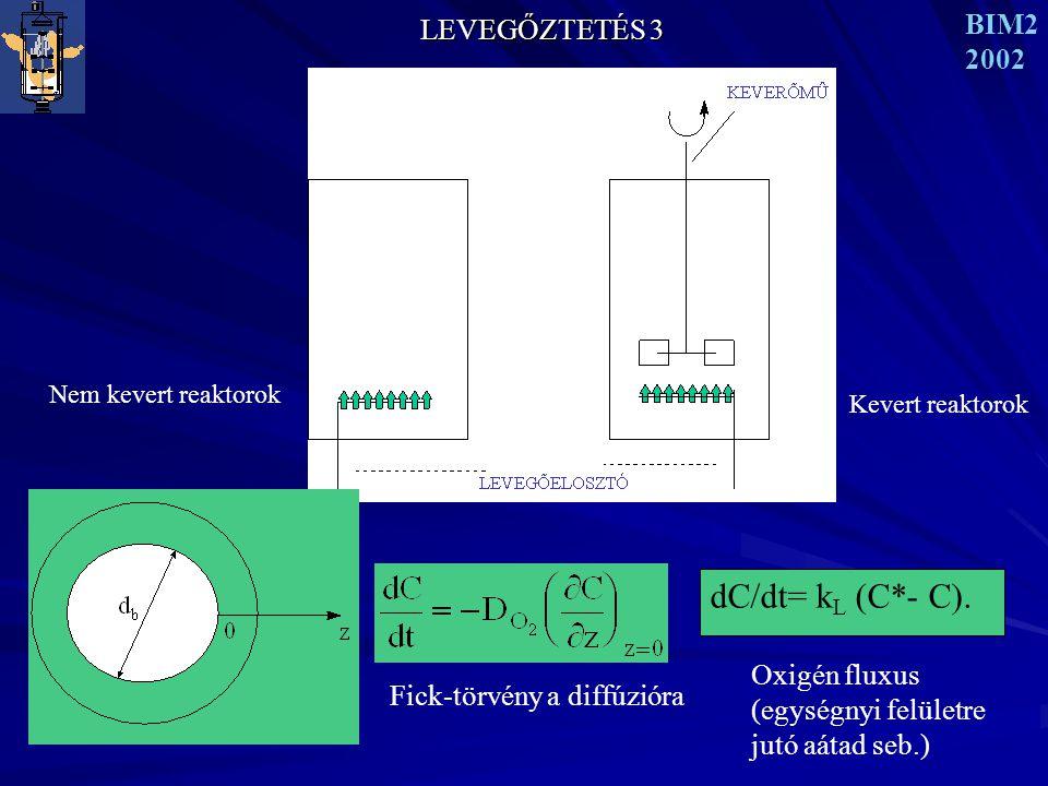 dC/dt= kL (C*- C). LEVEGŐZTETÉS 3 BIM2 2002 Oxigén fluxus