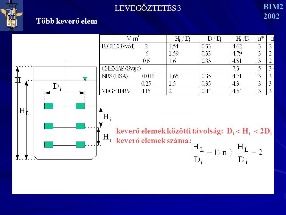 LEVEGŐZTETÉS 3 BIM2. 2002. Több keverő elem. keverő elemek közötti távolság: Di  Hi  2Di (346)