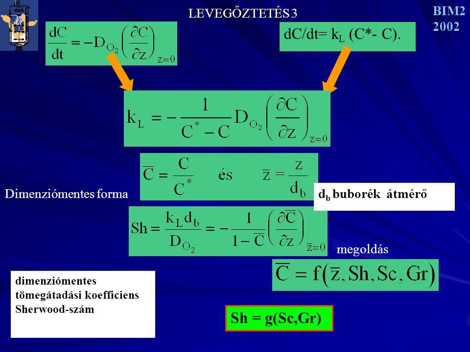 dC/dt= kL (C*- C). Sh = g(Sc,Gr) LEVEGŐZTETÉS 3 BIM2 2002