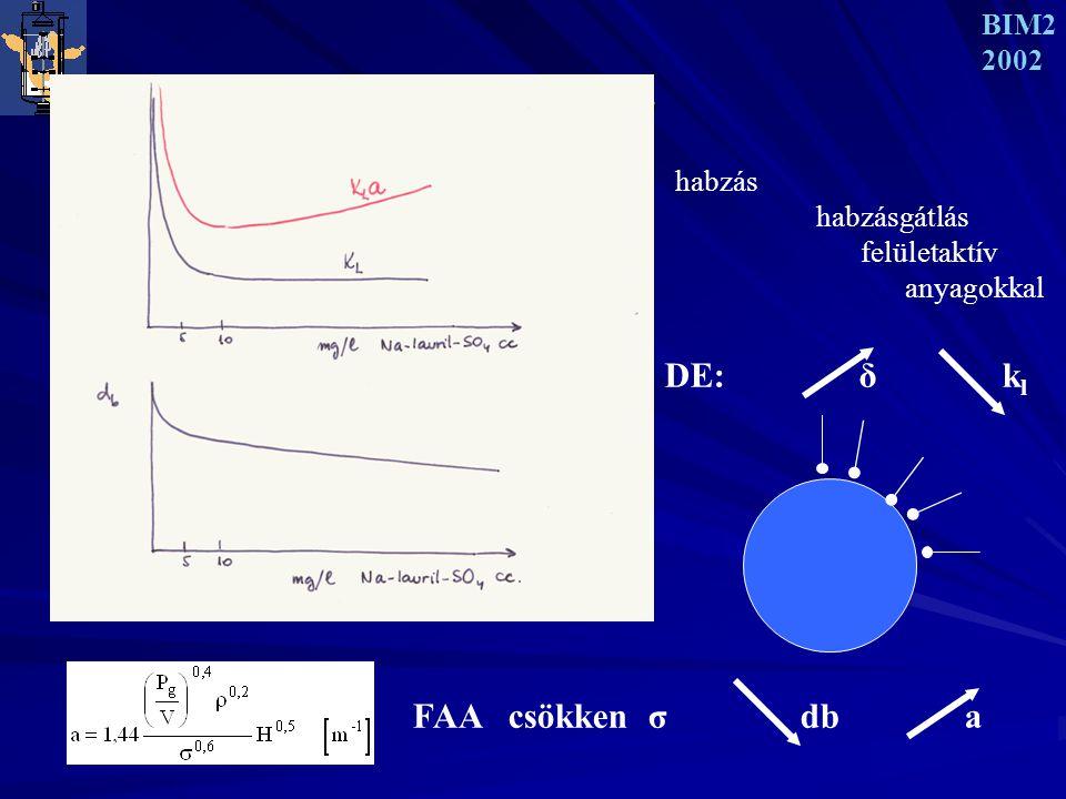 DE: δ kl FAA csökken σ db a BIM2 2002 LEVEGŐZTETÉS 3 habzás