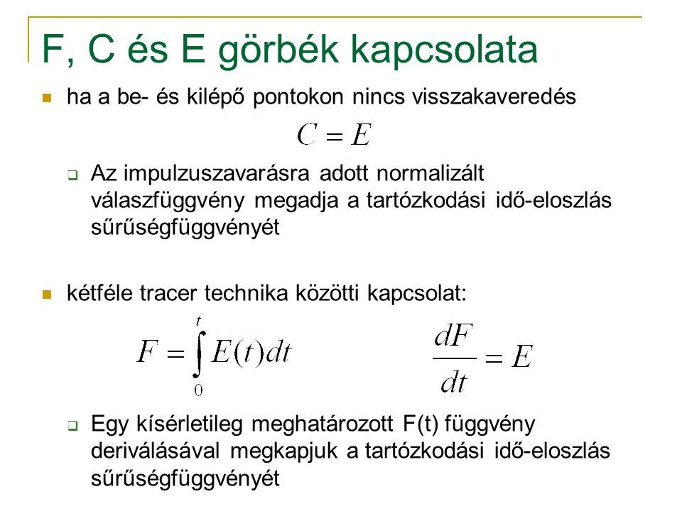 F, C és E görbék kapcsolata