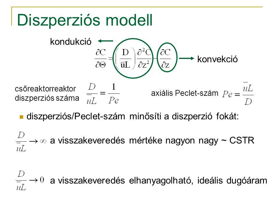 Diszperziós modell kondukció konvekció