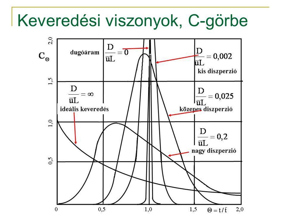 Keveredési viszonyok, C-görbe
