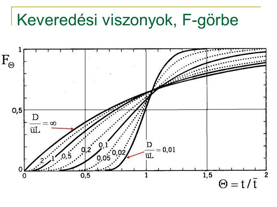 Keveredési viszonyok, F-görbe
