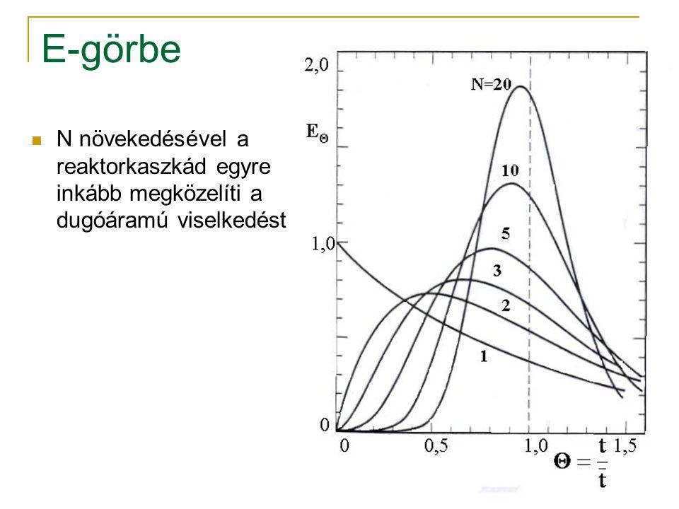 E-görbe N növekedésével a reaktorkaszkád egyre inkább megközelíti a dugóáramú viselkedést.