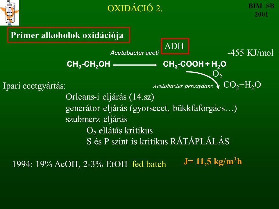 Primer alkoholok oxidációja ADH -455 KJ/mol