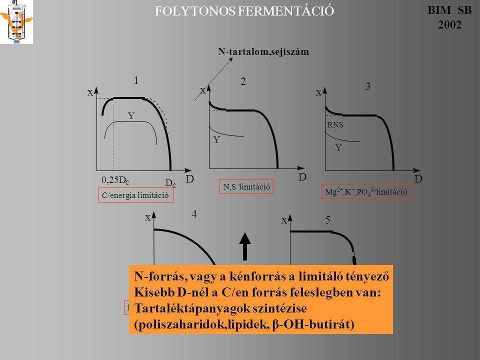 FOLYTONOS FERMENTÁCIÓ