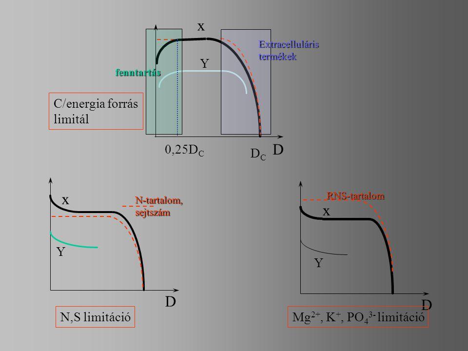 x D x 0,25DC DC Y C/energia forrás limitál N,S limitáció