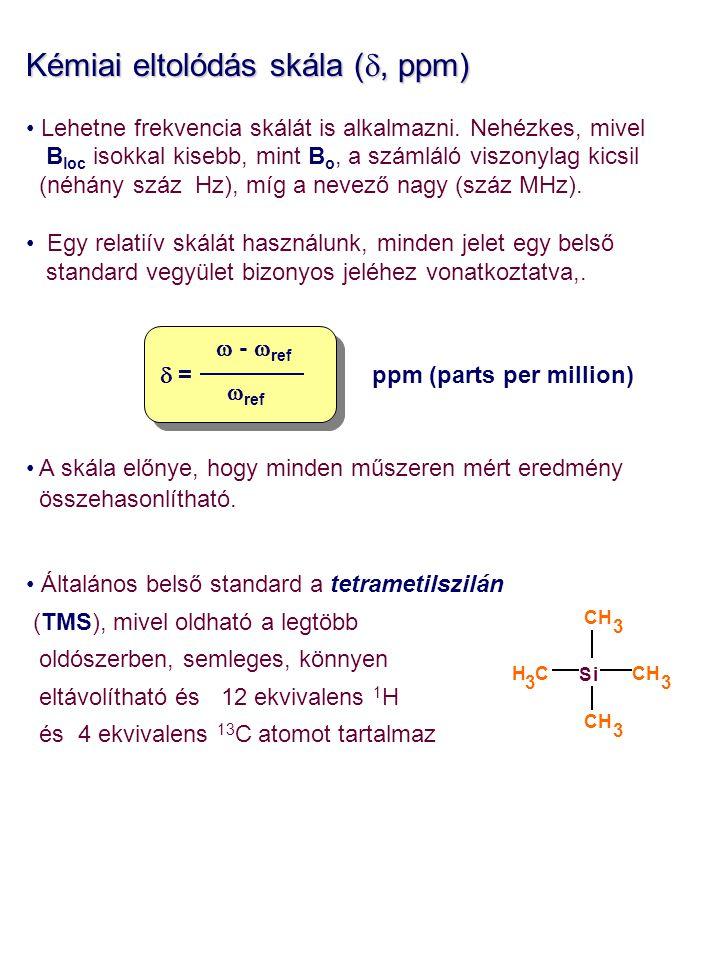 Kémiai eltolódás skála (d, ppm)