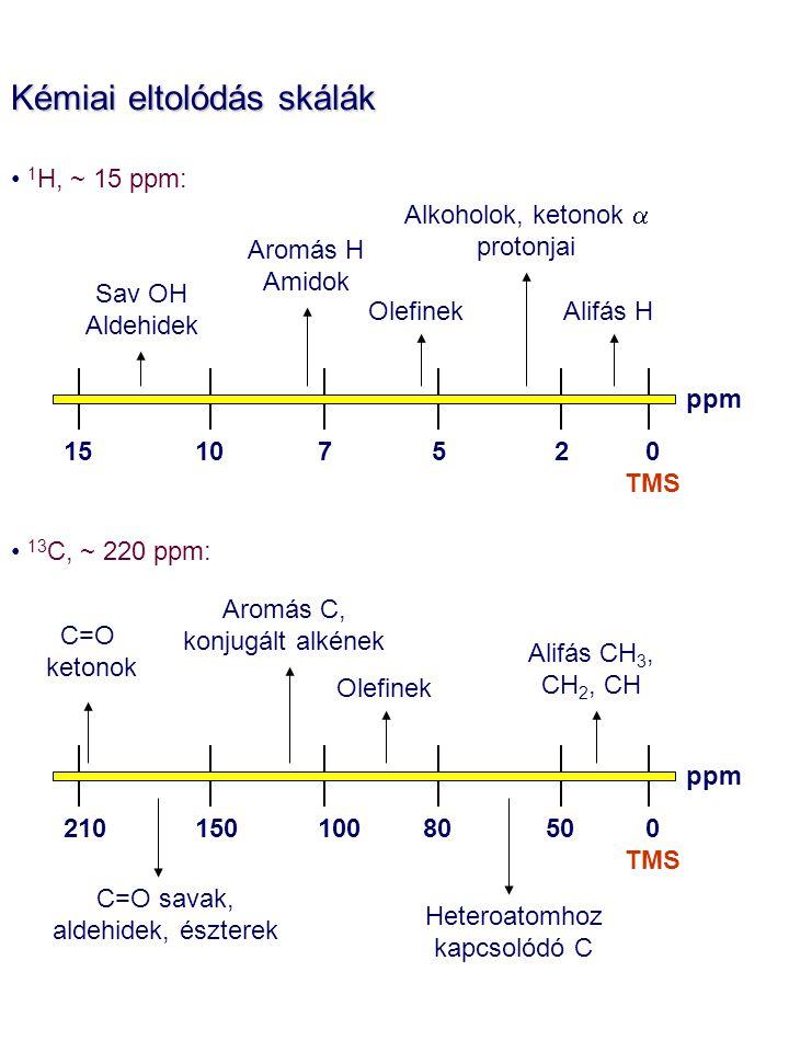 Kémiai eltolódás skálák