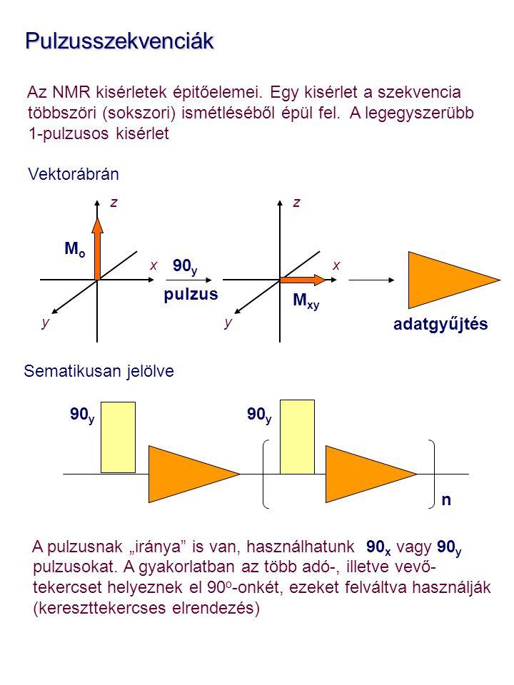 Pulzusszekvenciák Az NMR kisérletek épitőelemei. Egy kisérlet a szekvencia. többszöri (sokszori) ismétléséből épül fel. A legegyszerübb.