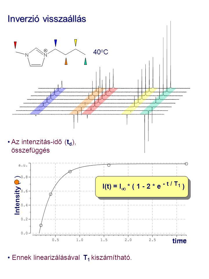 Inverzió visszaállás 40oC Ennek linearizálásával T1 kiszámítható.