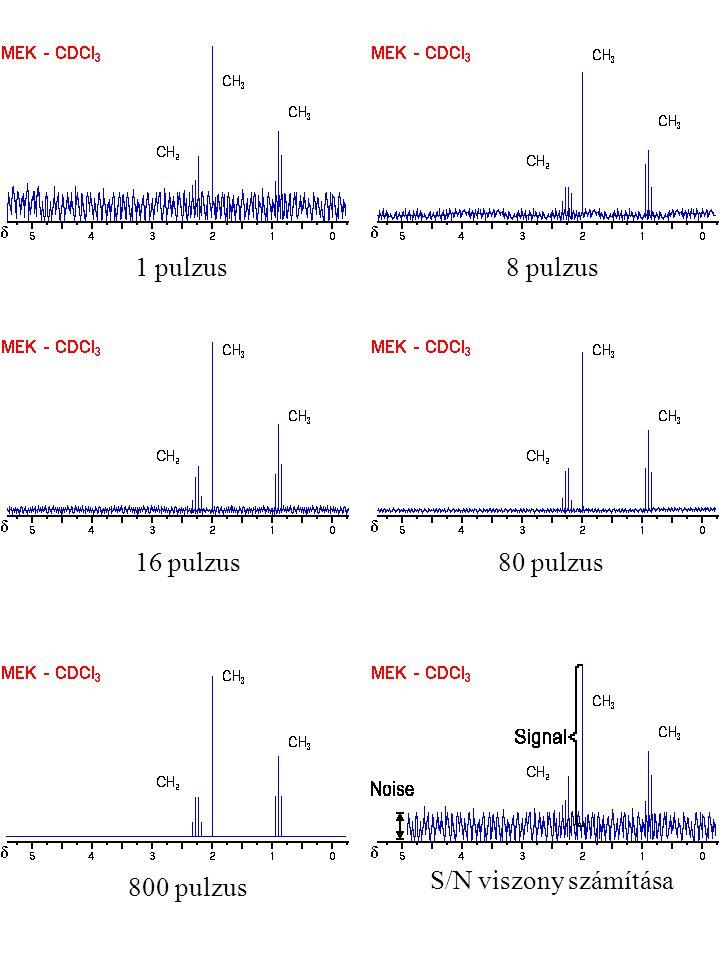 1 pulzus 8 pulzus 16 pulzus 80 pulzus S/N viszony számítása 800 pulzus