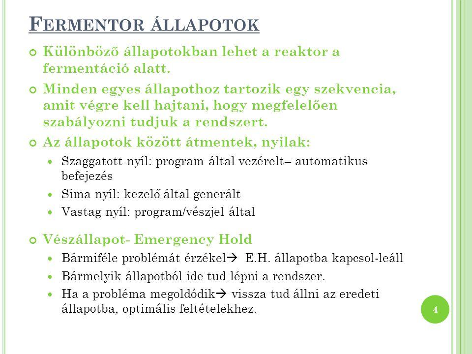 Fermentor állapotok Különböző állapotokban lehet a reaktor a fermentáció alatt.