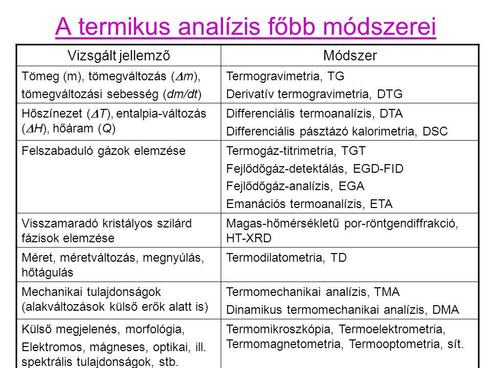 A termikus analízis főbb módszerei