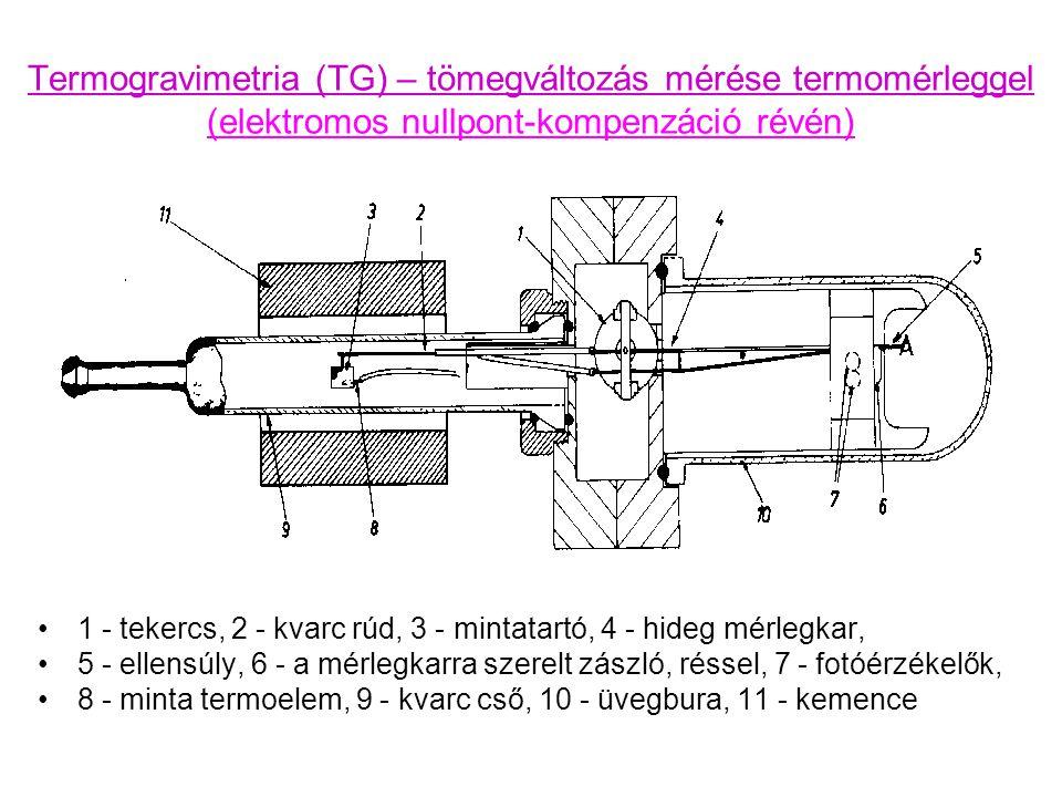 Termogravimetria (TG) – tömegváltozás mérése termomérleggel (elektromos nullpont-kompenzáció révén)