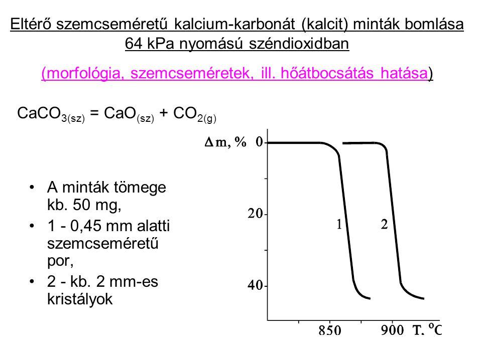 Eltérő szemcseméretű kalcium-karbonát (kalcit) minták bomlása 64 kPa nyomású széndioxidban (morfológia, szemcseméretek, ill. hőátbocsátás hatása)
