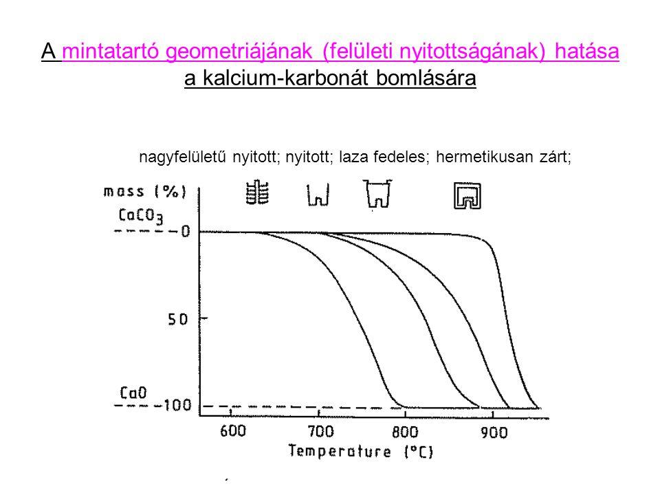 A mintatartó geometriájának (felületi nyitottságának) hatása a kalcium-karbonát bomlására