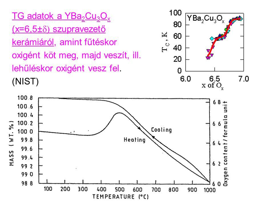 TG adatok a YBa2Cu3Ox (x=6,5±d) szupravezető kerámiáról, amint fűtéskor oxigént köt meg, majd veszít, ill.