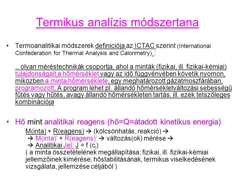 Termikus analízis módszertana