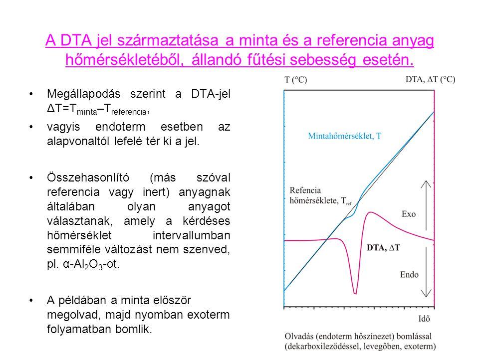 A DTA jel származtatása a minta és a referencia anyag hőmérsékletéből, állandó fűtési sebesség esetén.