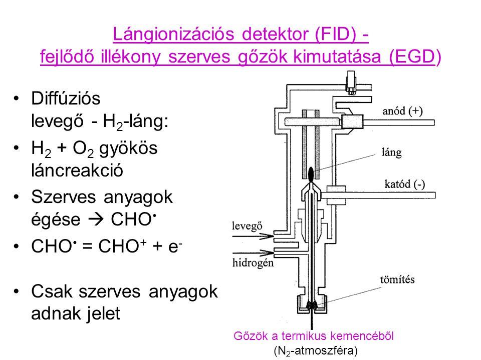 Gőzök a termikus kemencéből (N2-atmoszféra)