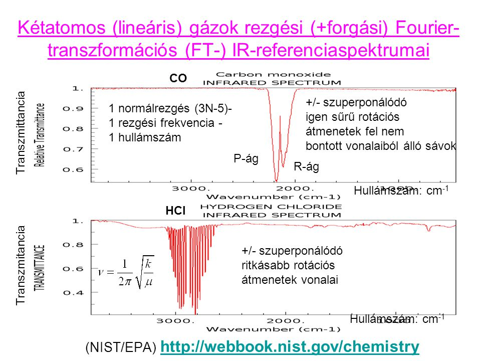 Kétatomos (lineáris) gázok rezgési (+forgási) Fourier-transzformációs (FT-) IR-referenciaspektrumai