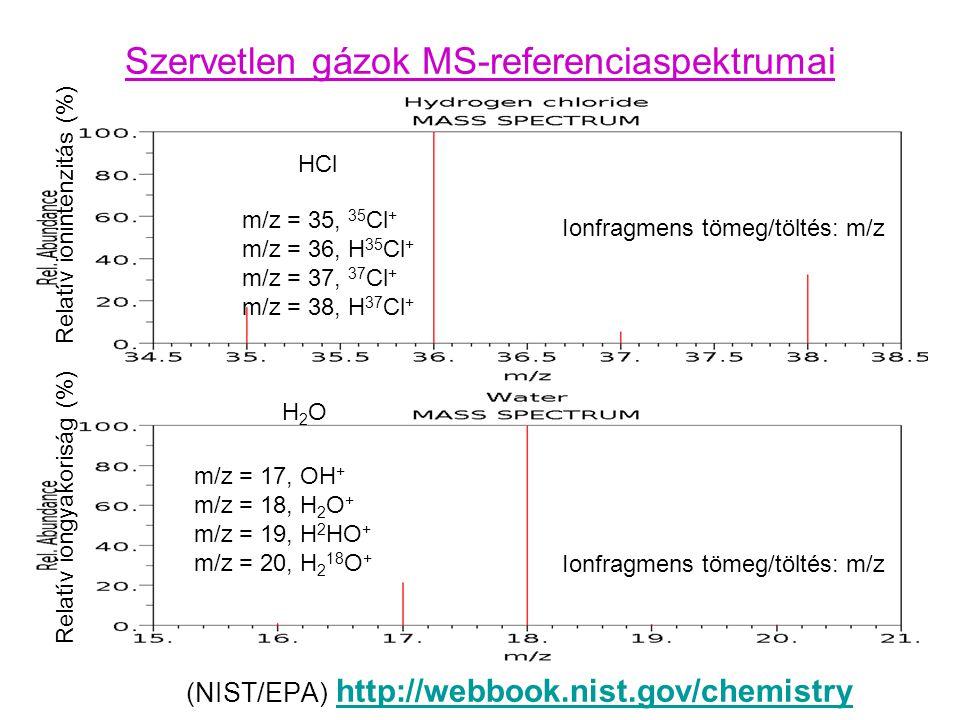 Szervetlen gázok MS-referenciaspektrumai
