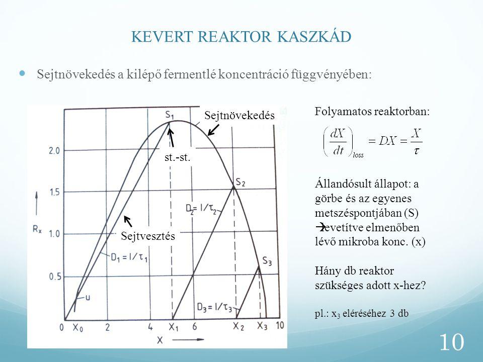 KEVERT REAKTOR KASZKÁD