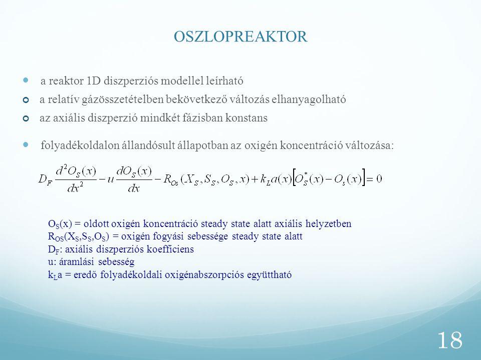 OSZLOPREAKTOR a reaktor 1D diszperziós modellel leírható