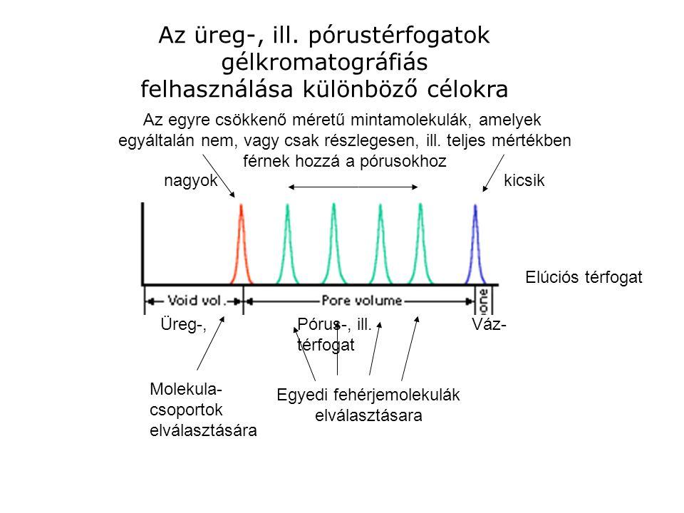 Az üreg-, ill. pórustérfogatok gélkromatográfiás felhasználása különböző célokra