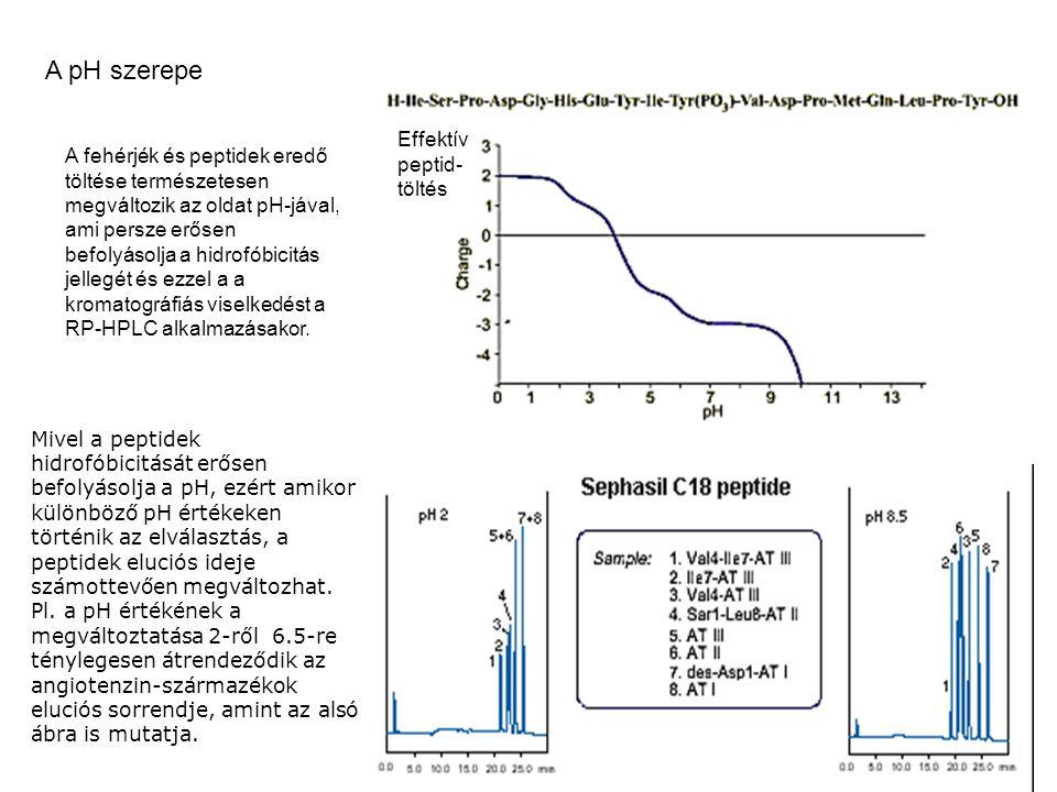A pH szerepe Effektív peptid- töltés