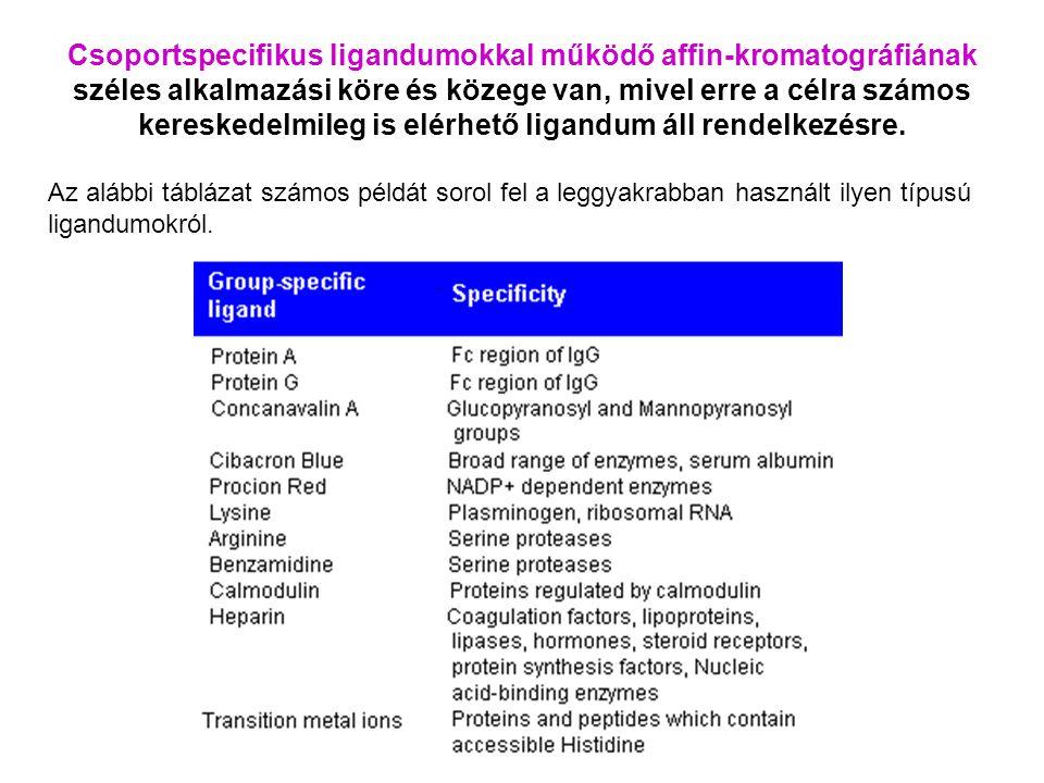 Csoportspecifikus ligandumokkal működő affin-kromatográfiának széles alkalmazási köre és közege van, mivel erre a célra számos kereskedelmileg is elérhető ligandum áll rendelkezésre.