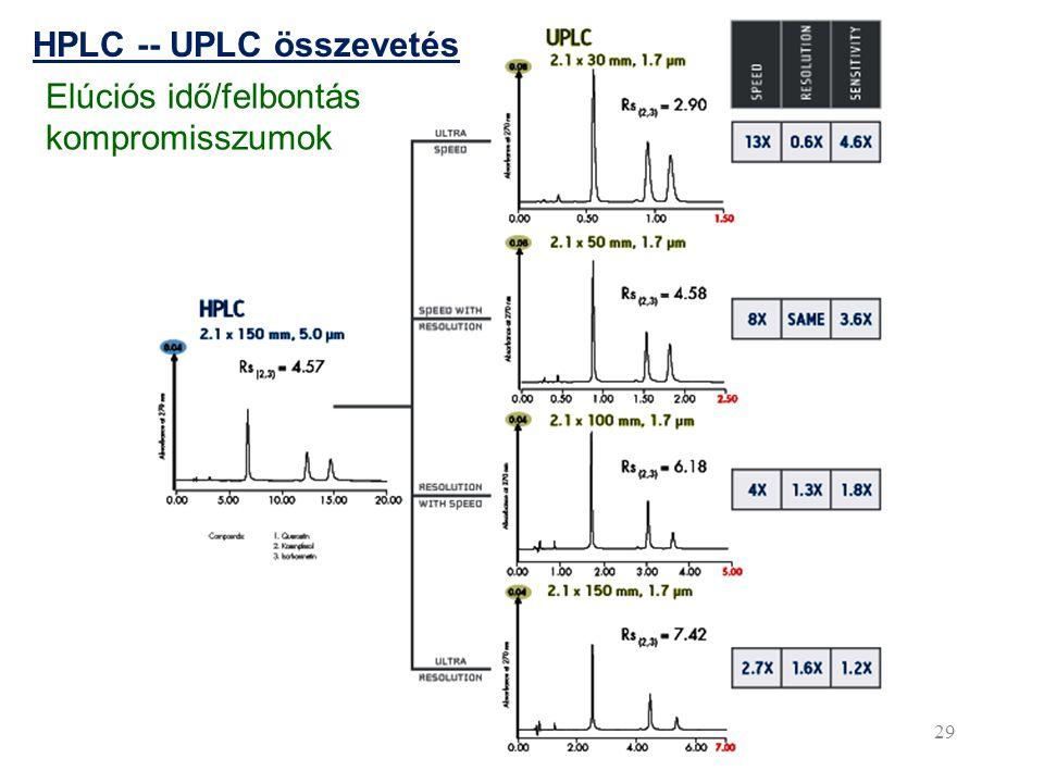 HPLC -- UPLC összevetés