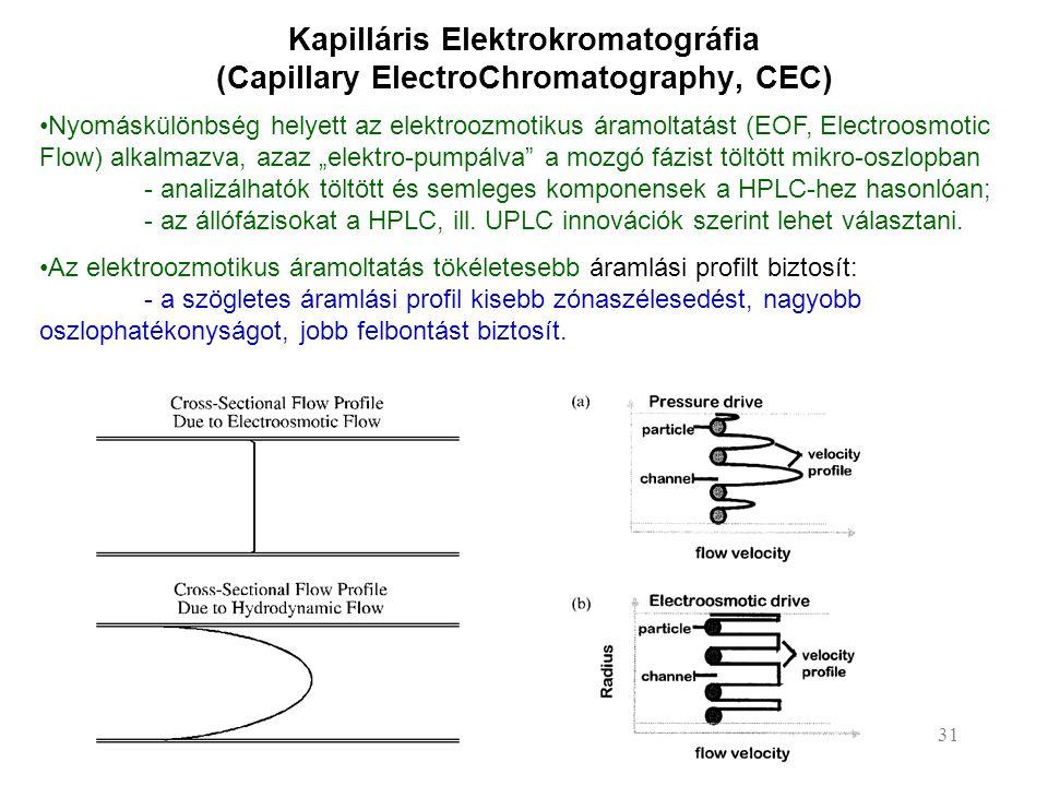 Kapilláris Elektrokromatográfia (Capillary ElectroChromatography, CEC)