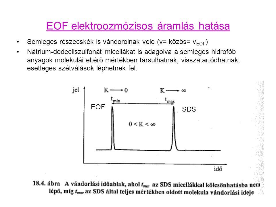 EOF elektroozmózisos áramlás hatása