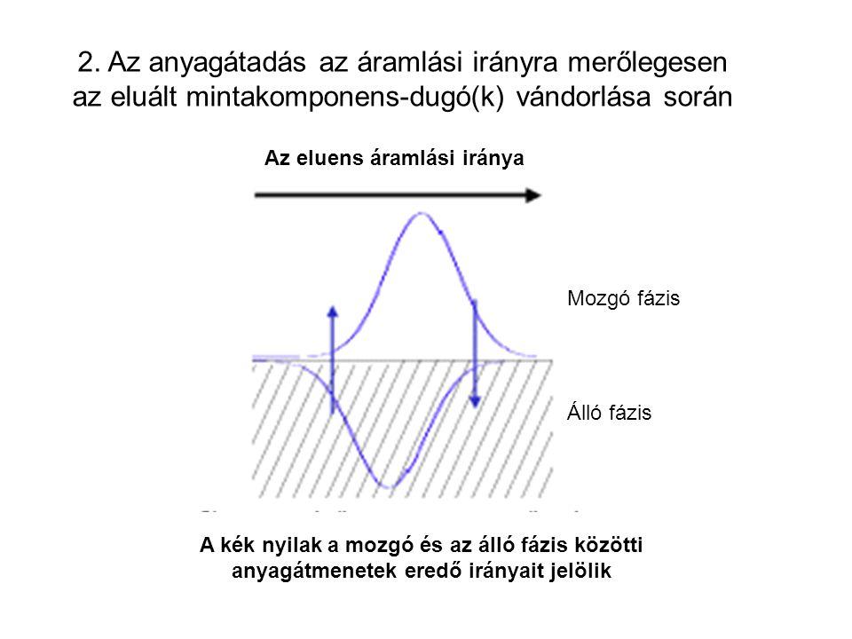 2. Az anyagátadás az áramlási irányra merőlegesen az eluált mintakomponens-dugó(k) vándorlása során
