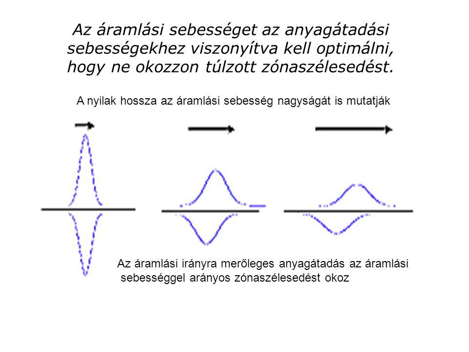 Az áramlási sebességet az anyagátadási sebességekhez viszonyítva kell optimálni, hogy ne okozzon túlzott zónaszélesedést.