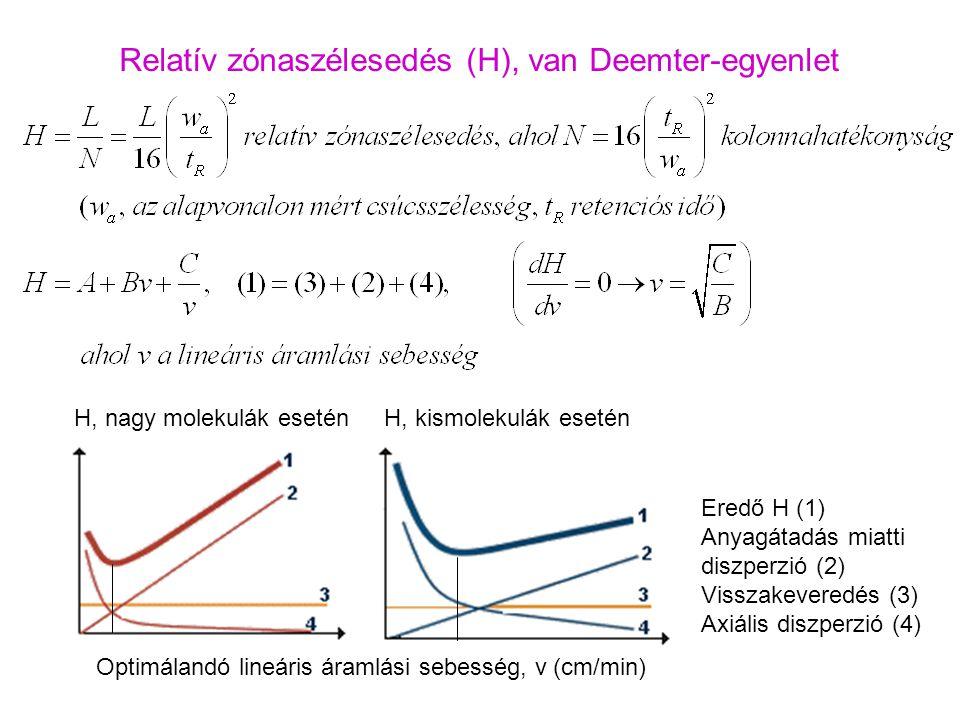 Relatív zónaszélesedés (H), van Deemter-egyenlet