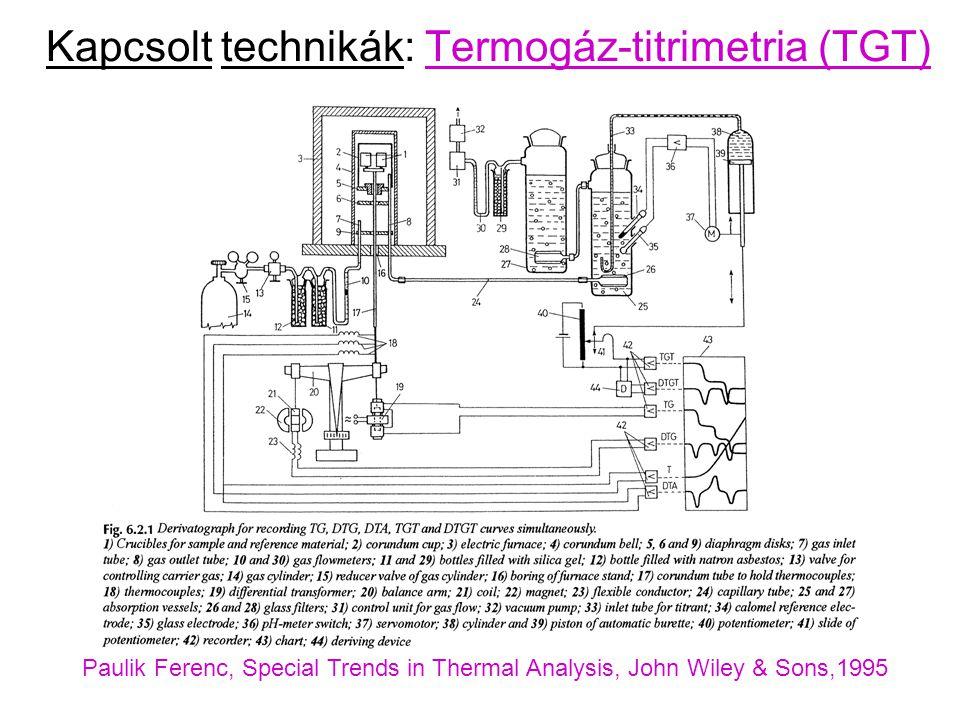 Kapcsolt technikák: Termogáz-titrimetria (TGT)
