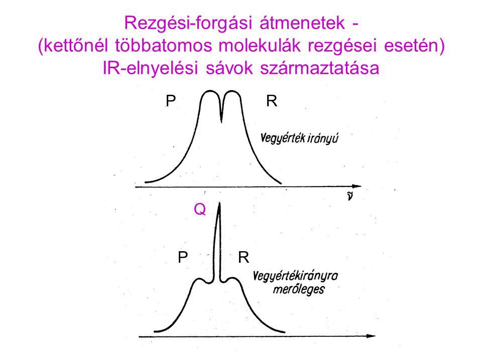 Rezgési-forgási átmenetek - (kettőnél többatomos molekulák rezgései esetén) IR-elnyelési sávok származtatása