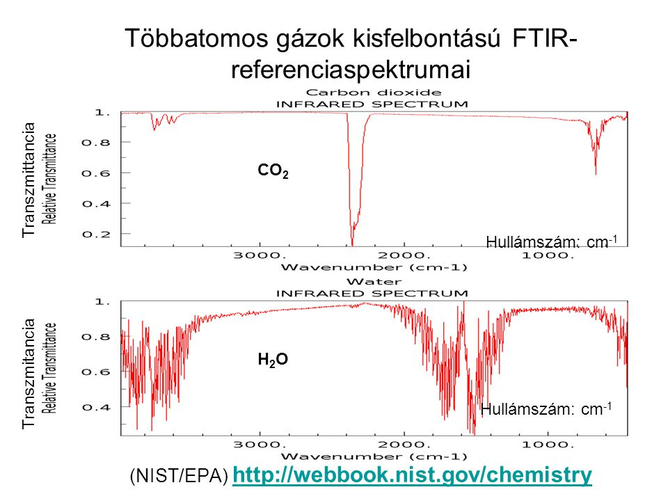 Többatomos gázok kisfelbontású FTIR-referenciaspektrumai