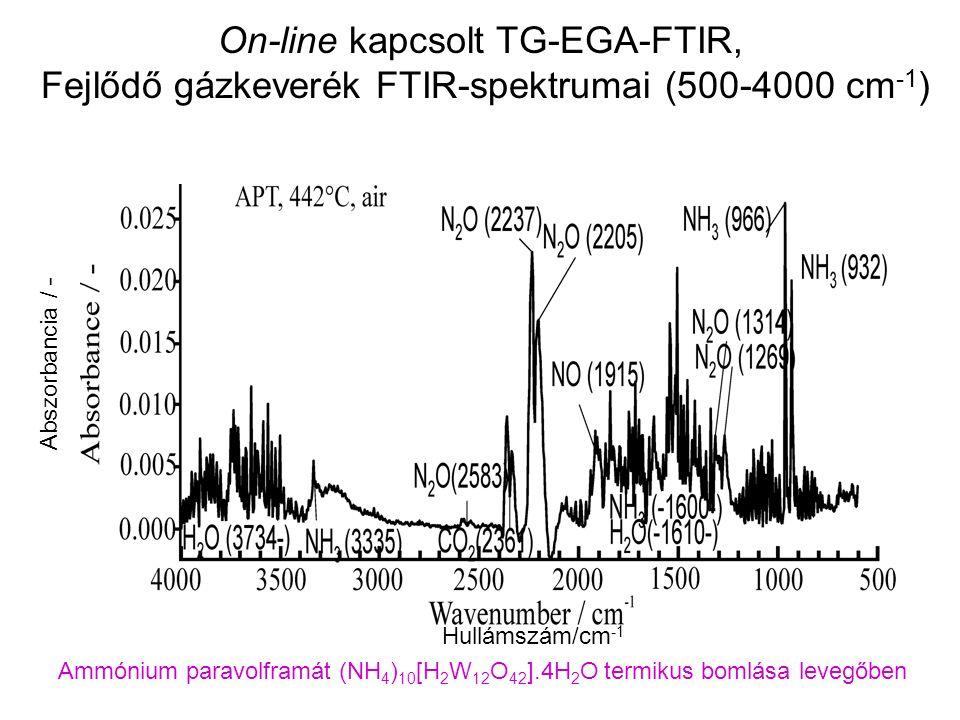 On-line kapcsolt TG-EGA-FTIR, Fejlődő gázkeverék FTIR-spektrumai (500-4000 cm-1)